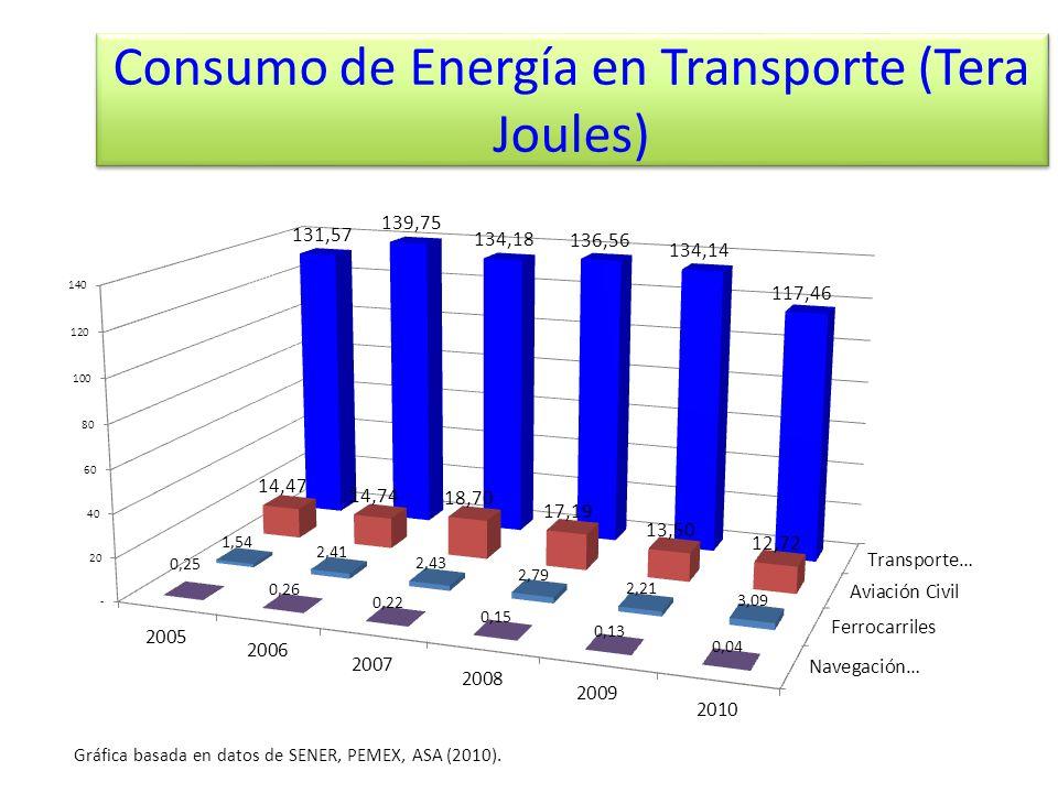 Consumo de Energía en Transporte (Tera Joules) Gráfica basada en datos de SENER, PEMEX, ASA (2010).