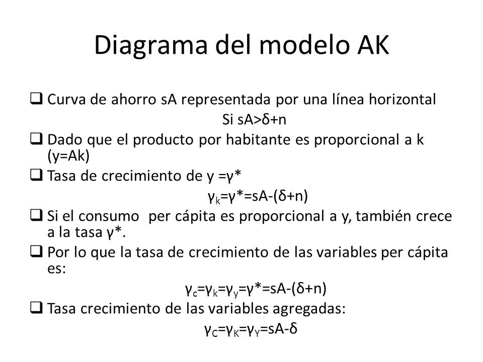 Curva de ahorro sA representada por una línea horizontal Si sA>δ+n Dado que el producto por habitante es proporcional a k (y=Ak) Tasa de crecimiento d