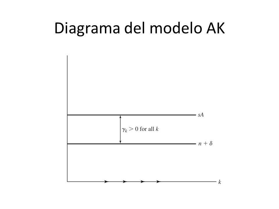 Diagrama del modelo AK