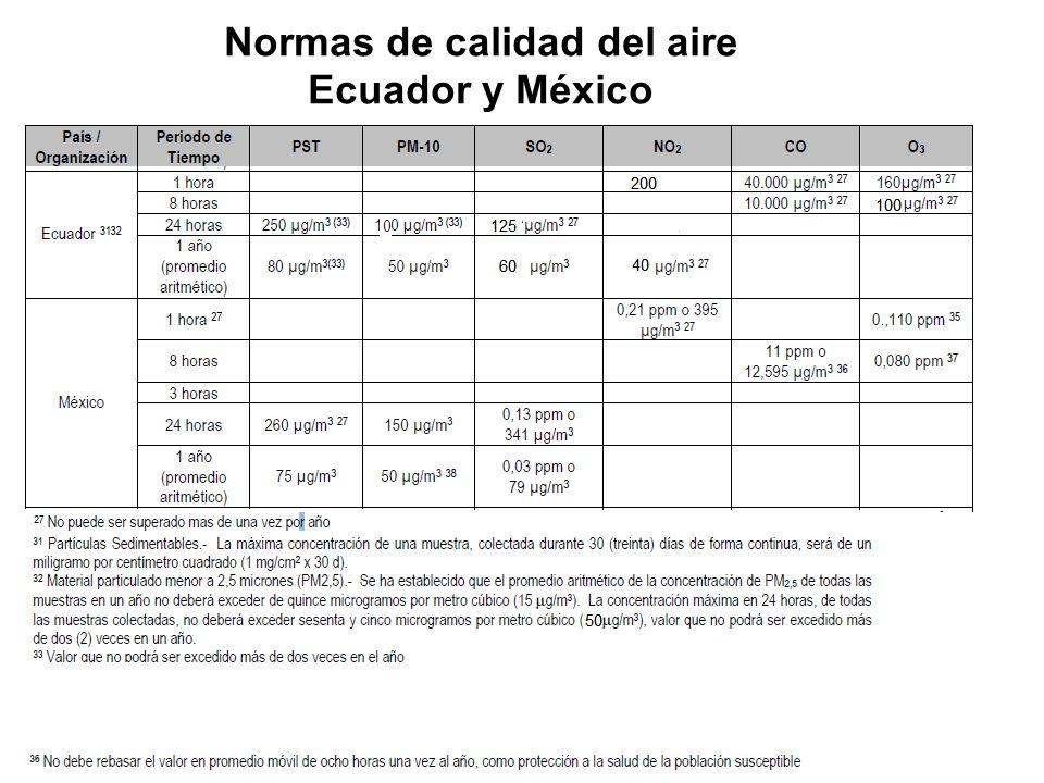 Normas de calidad del aire Ecuador y México