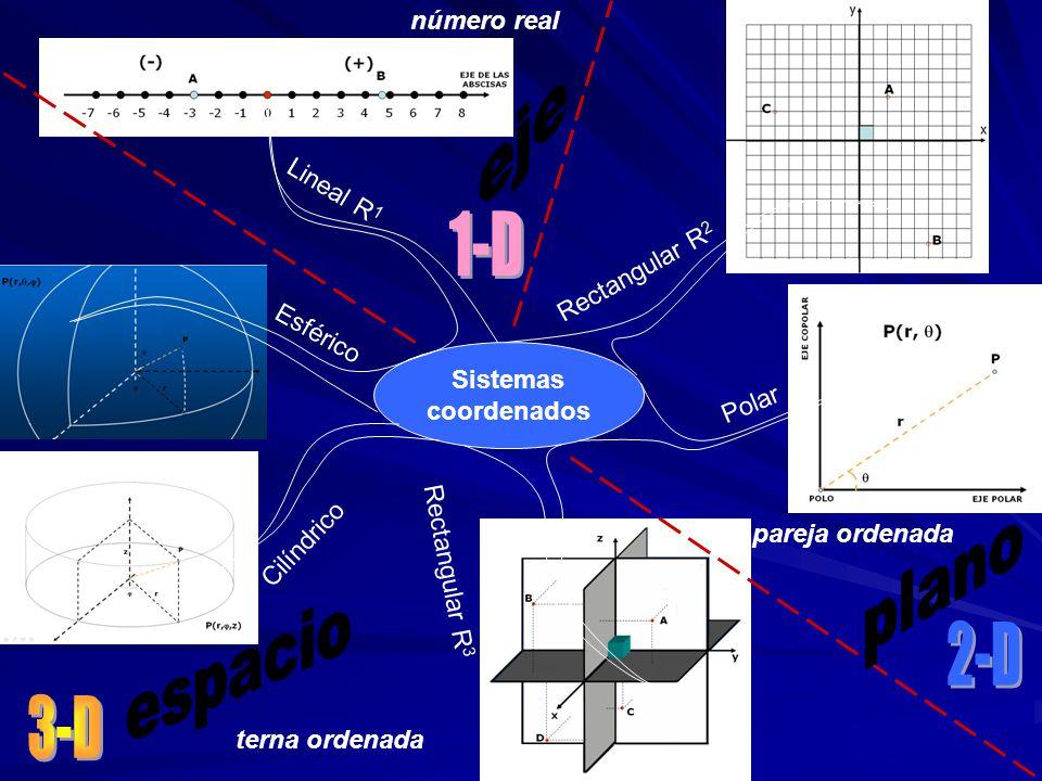Sistemas coordenados Lineal R 1 Rectangular R 2 Polar Esférico Cilíndrico Rectangular R 3 número real pareja ordenada terna ordenada