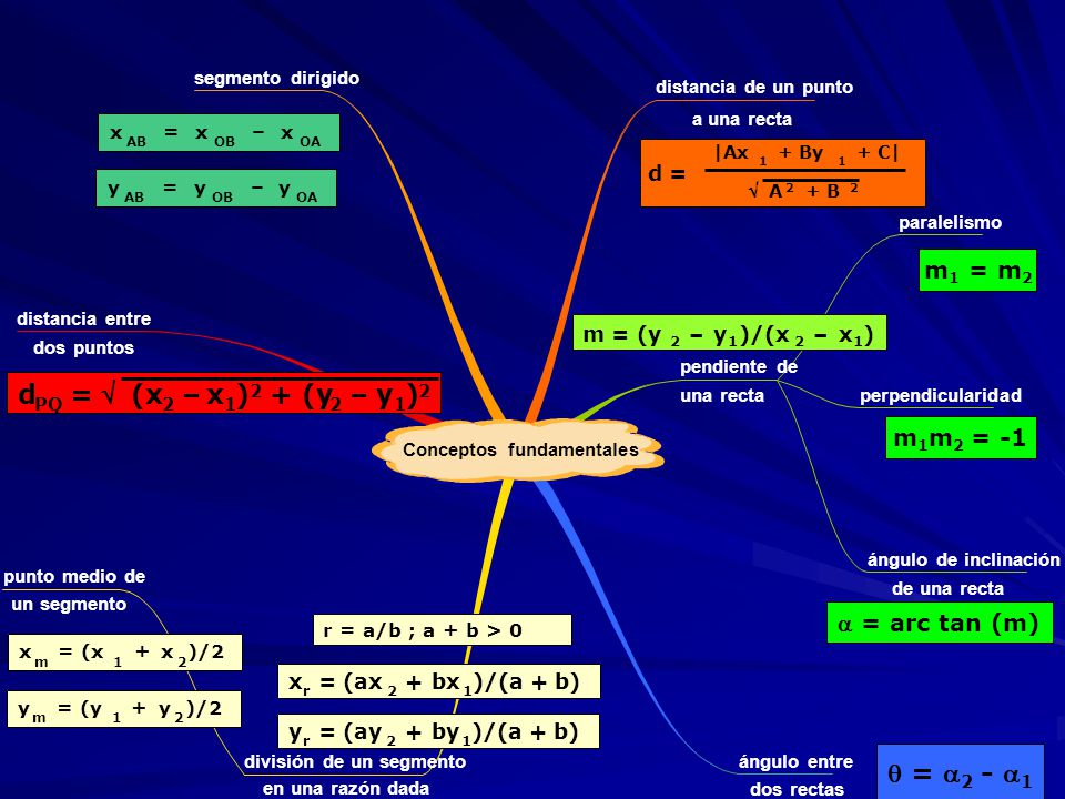de una recta a una recta una recta dos puntos un segmento en una razón dada dos rectas Conceptos fundamentales distancia de un punto pendiente de paralelismo perpendicularidad ángulo de inclinación ángulo entre segmento dirigido distancia entre división de un segmento punto medio de d = |Ax 1 + By 1 + C| A 2 + B 2 d = |Ax 1 + By 1 + C| A 2 + B 2 d PQ =v(x 2 –x 1 ) 2 + (y 2 –y 1 ) 2 d PQ = (x 2 –x 1 ) 2 + (y 2 –y 1 ) 2 m 1 = m 2 m 1 m 2 = -1 = arc tan (m) = 2 - 1 x r = (ax 2 +bx 1 )/(a + b) y r = (ay 2 +by 1 )/(a + b) r = a/b ; a + b > 0 x m = (x 1 +x 2 )/2 y m = (y 1 +y 2 )/2 m = (y 2 –y 1 )/(x 2 –x 1 ) x AB =x OB –x OA y AB =y OB –y OA