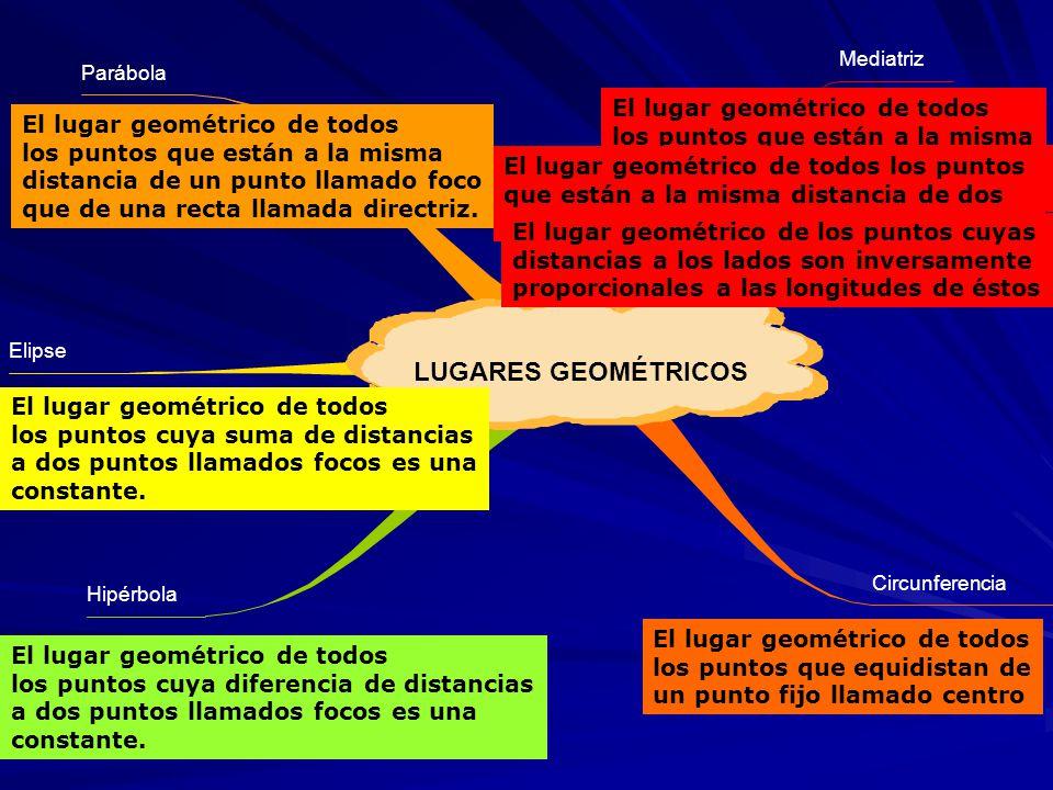 Recta Mediatriz Bisectriz Mediana Circunferencia Parábola Elipse Hipérbola El lugar geométrico de todos los puntos que equidistan de un punto fijo llamado centro El lugar geométrico de todos los puntos que están a la misma distancia de un punto llamado foco que de una recta llamada directriz.