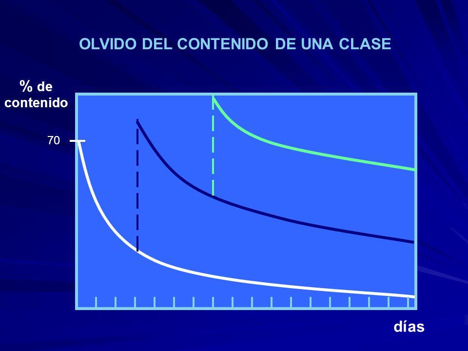 días % de contenido 70 OLVIDO DEL CONTENIDO DE UNA CLASE