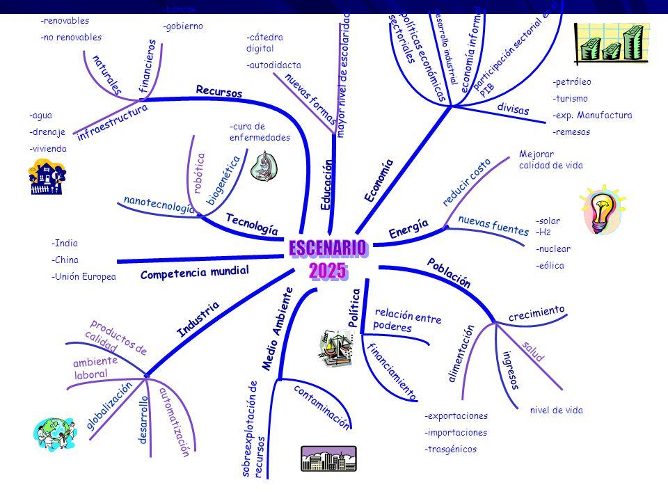 Tecnología biogenética nanotecnología Industria Energía nuevas fuentes reducir costo globalización desarrollo Población crecimiento ingresos alimentación -solar -H 2 -nuclear -eólica Mejorar calidad de vida -cura de enfermedades robótica automatización ambiente laboral productos de calidad salud nivel de vida -exportaciones -importaciones -trasgénicos Competencia mundial -India -China -Unión Europea financieros -bancos -gobierno naturales -renovables -no renovables -agua -drenaje -vivienda Recursos infraestructura Educación nuevas formas -cátedra digital -autodidacta mayor nivel de escolaridad Economía políticas económicas sectoriales desarrollo industrial economía informal participación sectorial en el PIB divisas -petróleo -turismo -exp.