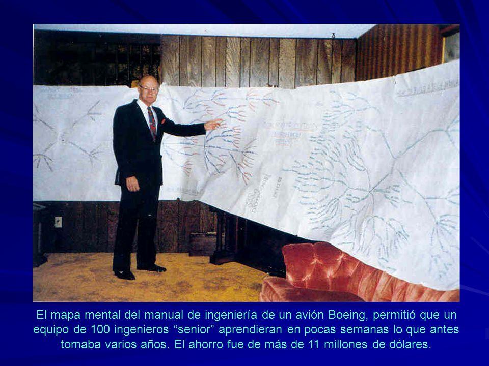 El mapa mental del manual de ingeniería de un avión Boeing, permitió que un equipo de 100 ingenieros senior aprendieran en pocas semanas lo que antes tomaba varios años.