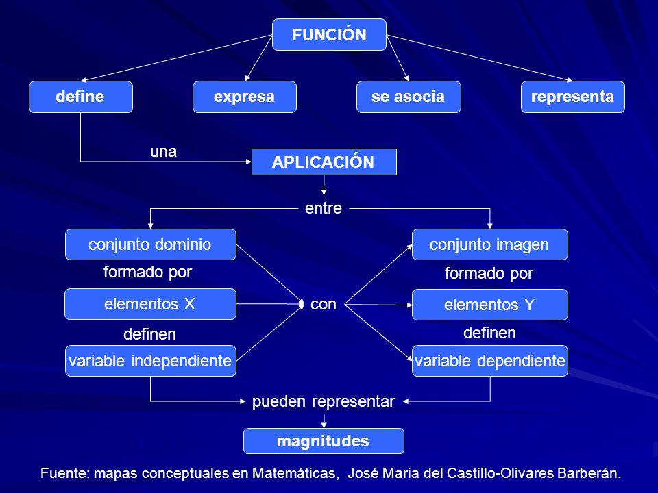 FUNCIÓN defineexpresase asociarepresenta APLICACIÓN una entre conjunto dominio elementos X variable independiente conjunto imagen elementos Y variable dependiente con pueden representar formado por definen magnitudes Fuente: mapas conceptuales en Matemáticas, José Maria del Castillo-Olivares Barberán.