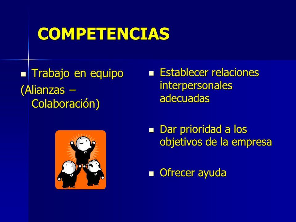 COMPETENCIAS Trabajo en equipo Trabajo en equipo (Alianzas – Colaboración) Establecer relaciones interpersonales adecuadas Establecer relaciones interpersonales adecuadas Dar prioridad a los objetivos de la empresa Dar prioridad a los objetivos de la empresa Ofrecer ayuda Ofrecer ayuda