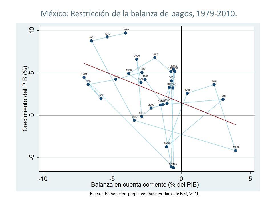 Fuente: Elaboración propia con base en datos de BM, WDI. México: Restricción de la balanza de pagos, 1979-2010.