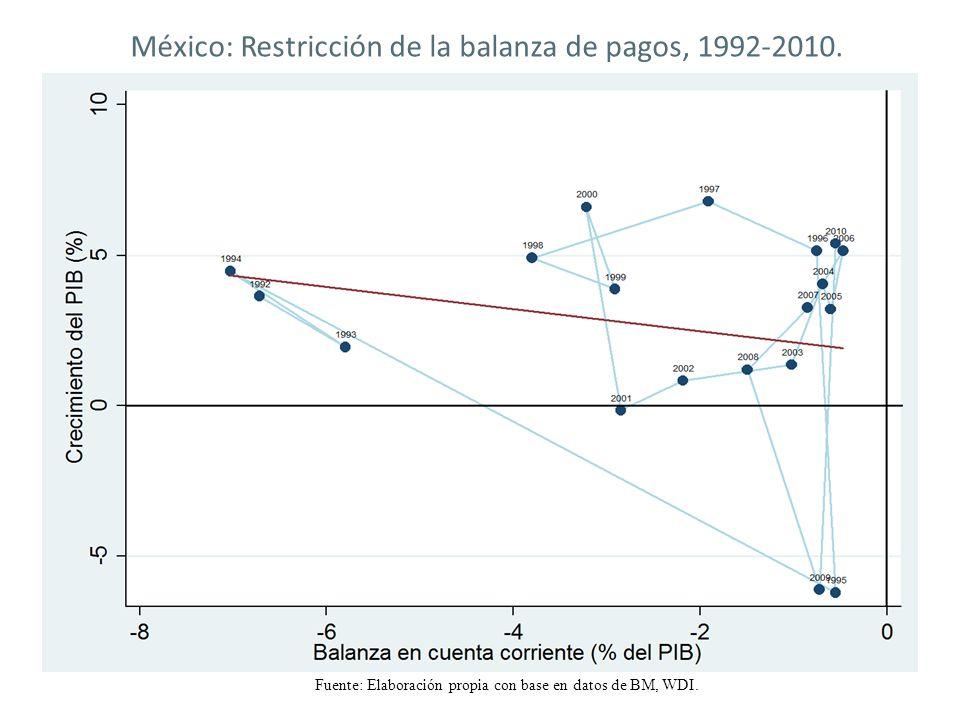 Fuente: Elaboración propia con base en datos de BM, WDI. México: Restricción de la balanza de pagos, 1992-2010.