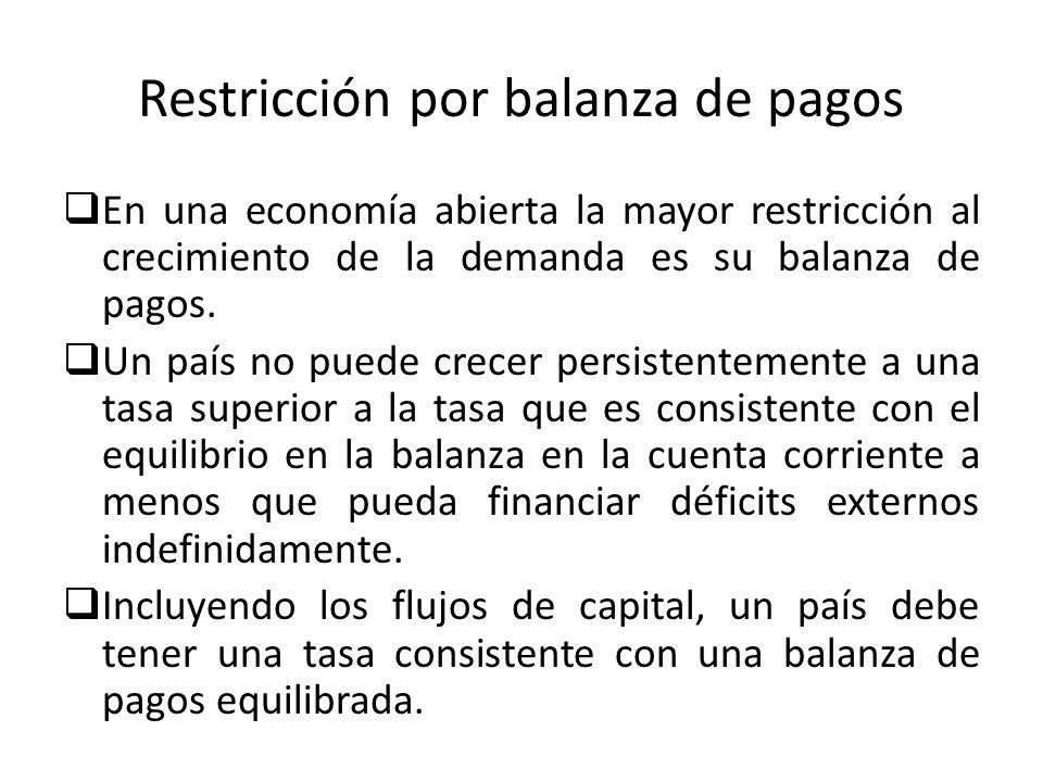 Restricción por balanza de pagos En una economía abierta la mayor restricción al crecimiento de la demanda es su balanza de pagos. Un país no puede cr