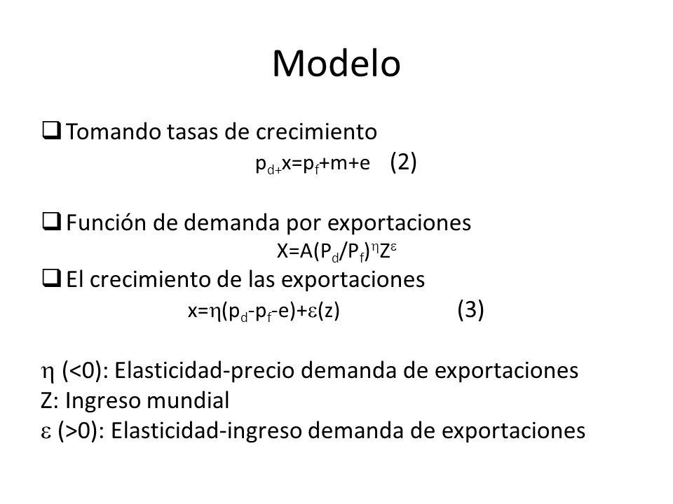 Modelo Tomando tasas de crecimiento p d+ x=p f +m+e (2) Función de demanda por exportaciones X=A(P d /P f ) Z El crecimiento de las exportaciones x= (