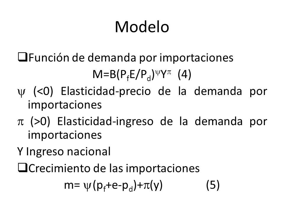 Modelo Función de demanda por importaciones M=B(P f E/P d ) Y (4) (<0) Elasticidad-precio de la demanda por importaciones (>0) Elasticidad-ingreso de