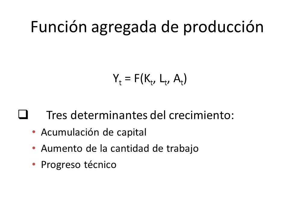Función agregada de producción Y t = F(K t, L t, A t ) Tres determinantes del crecimiento: Acumulación de capital Aumento de la cantidad de trabajo Pr