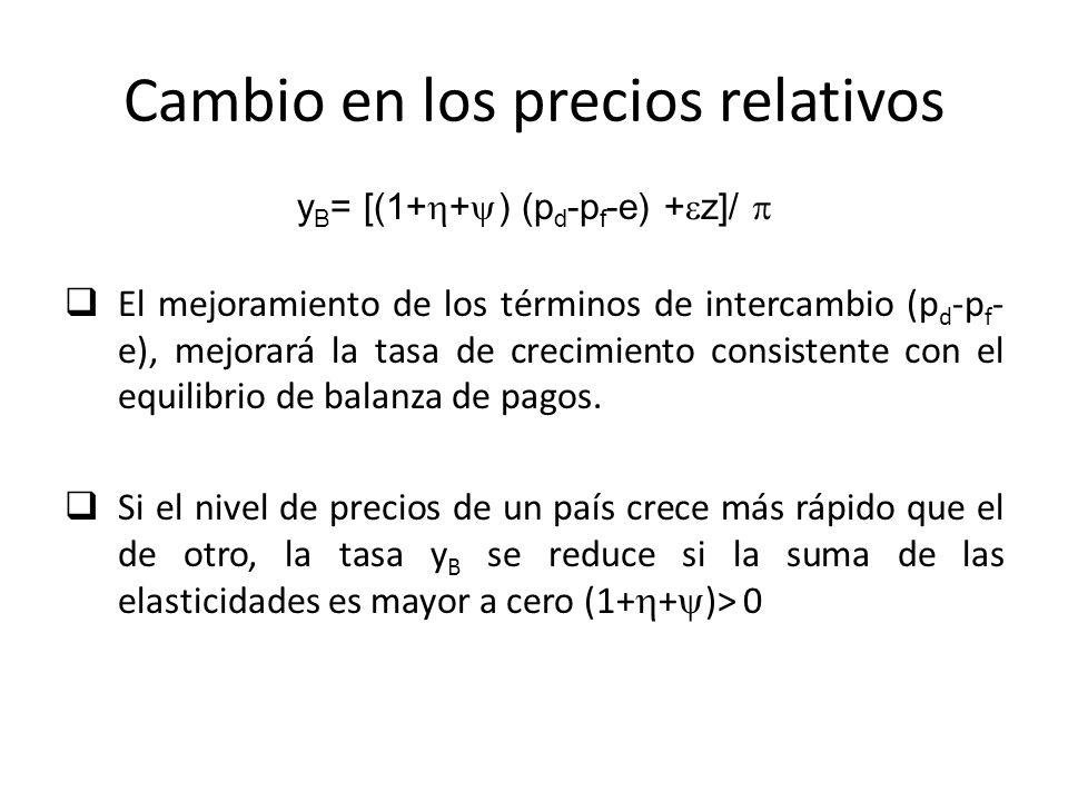 Cambio en los precios relativos y B = [(1+ + ) (p d -p f -e) + z]/ El mejoramiento de los términos de intercambio (p d -p f - e), mejorará la tasa de