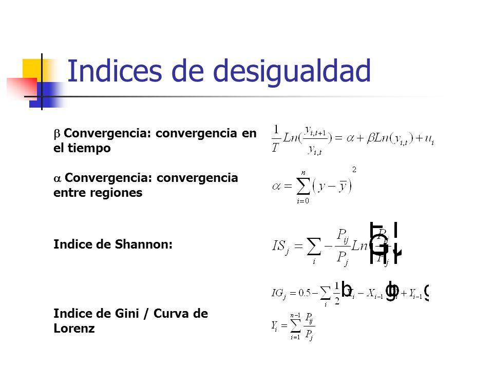 Indices de desigualdad Convergencia: convergencia en el tiempo Convergencia: convergencia entre regiones Indice de Shannon: Indice de Gini / Curva de