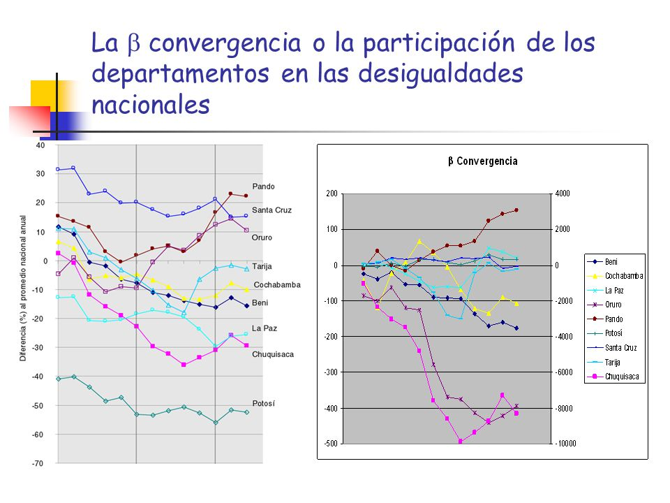 La convergencia o la participación de los departamentos en las desigualdades nacionales