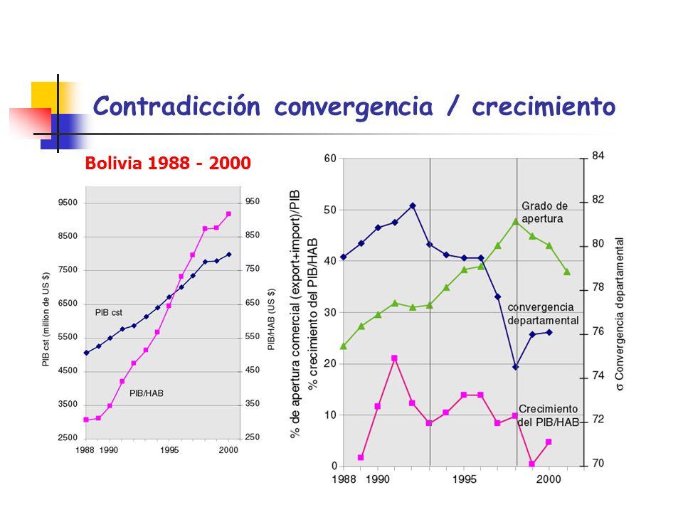 Contradicción convergencia / crecimiento Bolivia 1988 - 2000