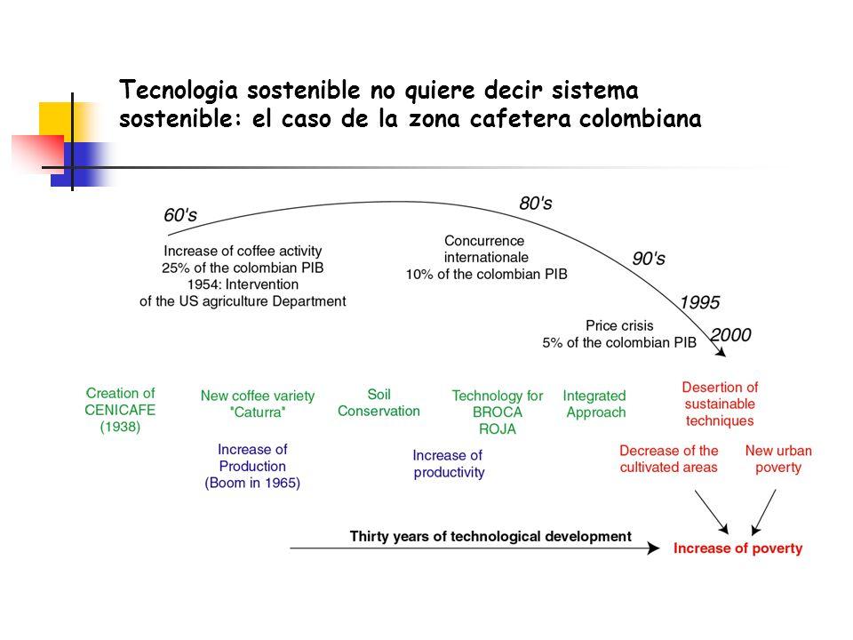 Tecnologia sostenible no quiere decir sistema sostenible: el caso de la zona cafetera colombiana