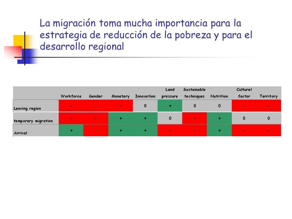 La migración toma mucha importancia para la estrategia de reducción de la pobreza y para el desarrollo regional