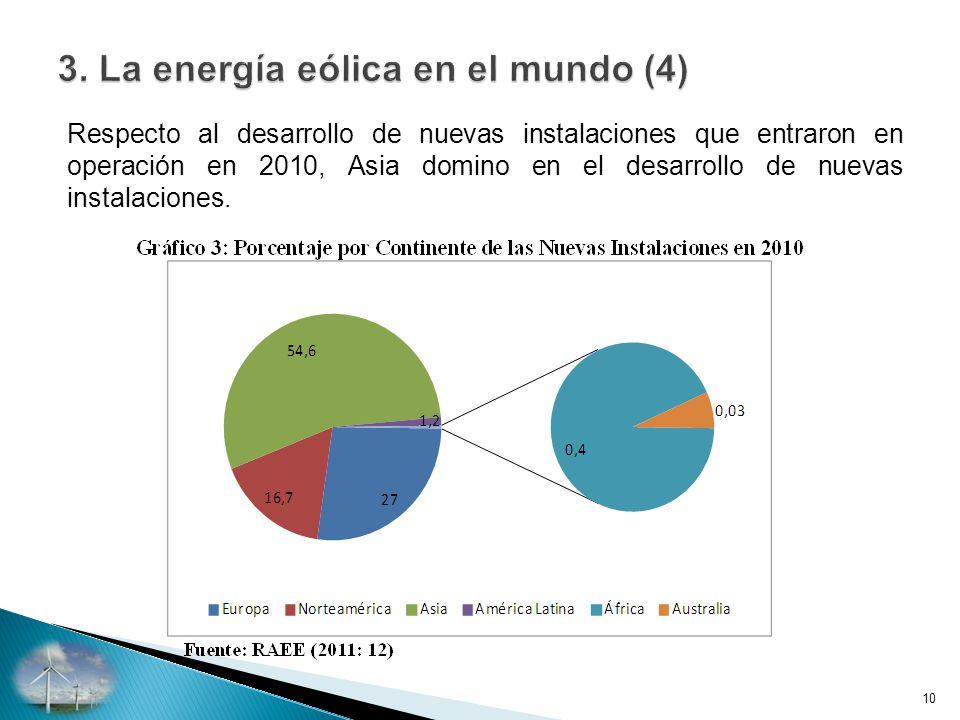 Respecto al desarrollo de nuevas instalaciones que entraron en operación en 2010, Asia domino en el desarrollo de nuevas instalaciones.