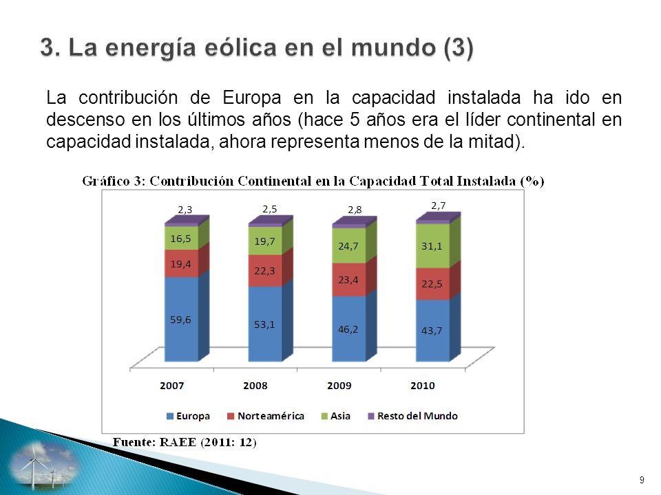 La contribución de Europa en la capacidad instalada ha ido en descenso en los últimos años (hace 5 años era el líder continental en capacidad instalada, ahora representa menos de la mitad).