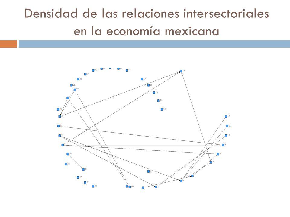 Densidad de las relaciones intersectoriales en la economía mexicana