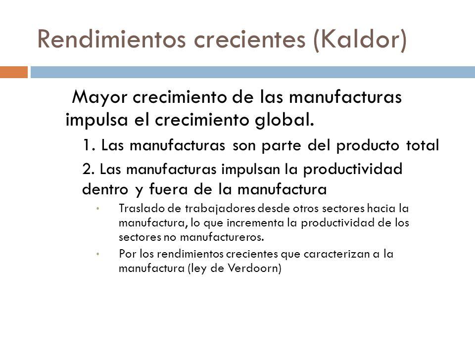 Rendimientos crecientes (Kaldor) Mayor crecimiento de las manufacturas impulsa el crecimiento global.