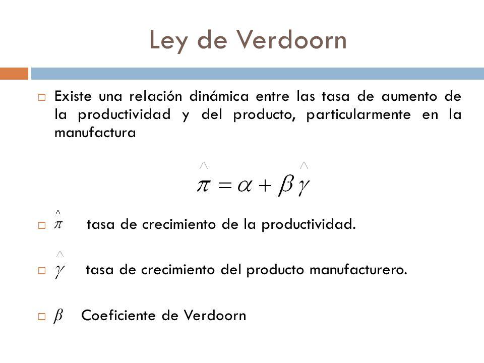 Ley de Verdoorn Existe una relación dinámica entre las tasa de aumento de la productividad y del producto, particularmente en la manufactura tasa de crecimiento de la productividad.