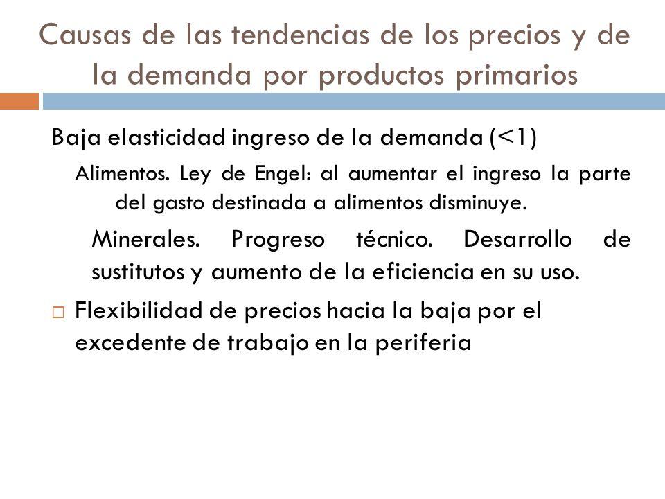 Causas de las tendencias de los precios y de la demanda por productos primarios Baja elasticidad ingreso de la demanda (<1) Alimentos.