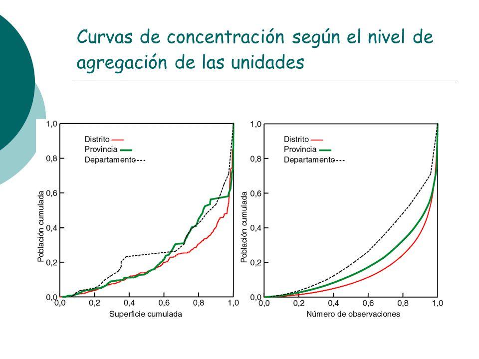Curvas de concentración según el nivel de agregación de las unidades