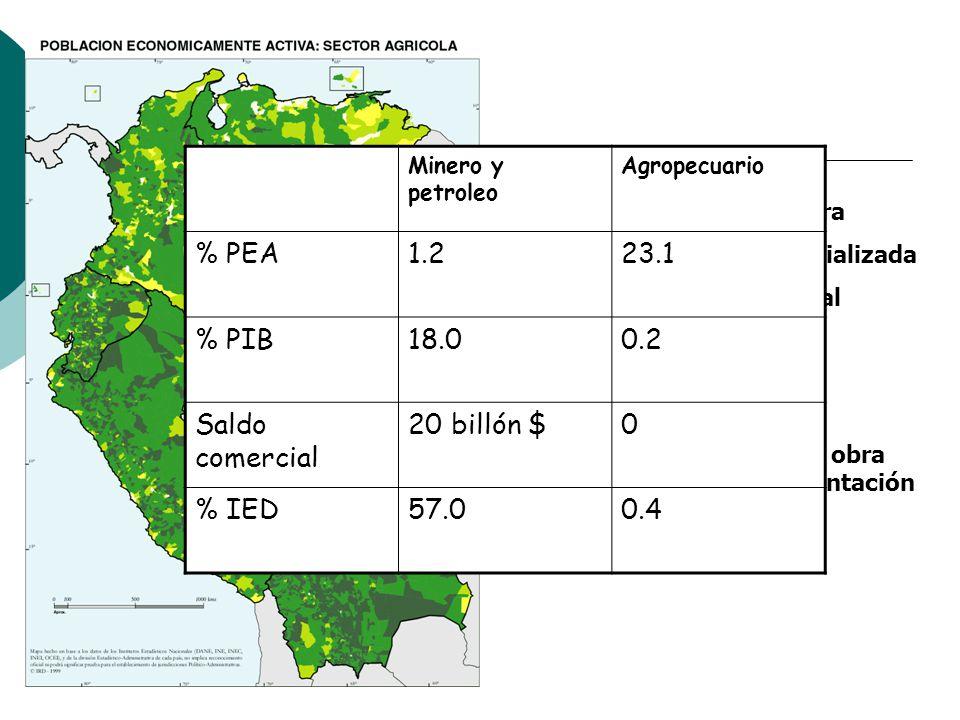 Sector minero y petroleo: Genera poca mano de obra Mano de obra poca especializada Genera poco impacto local Genera mucha divisa Sector agropecuario L