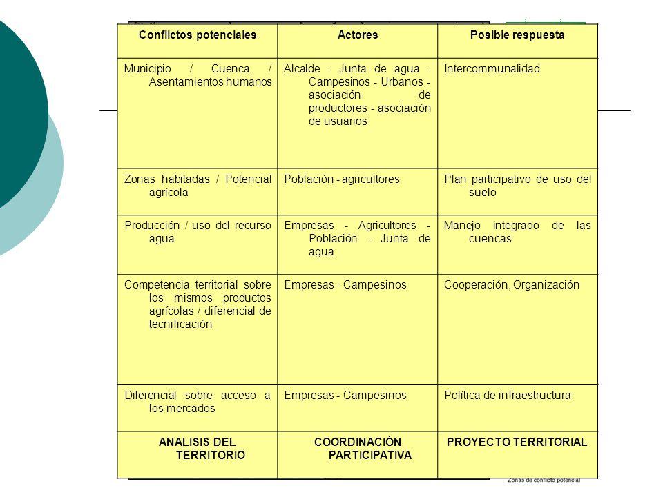 Conflictos potencialesActoresPosible respuesta Municipio / Cuenca / Asentamientos humanos Alcalde - Junta de agua - Campesinos - Urbanos - asociación