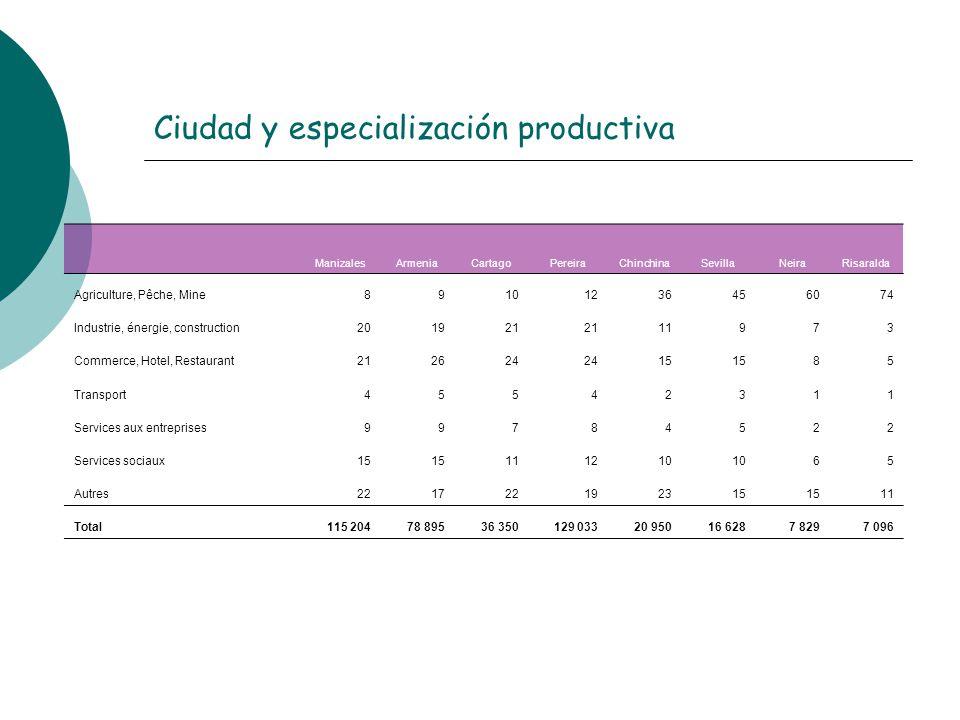 Ciudad y especialización productiva ManizalesArmeniaCartagoPereiraChinchinaSevillaNeiraRisaralda Agriculture, Pêche, Mine89101236456074 Industrie, éne