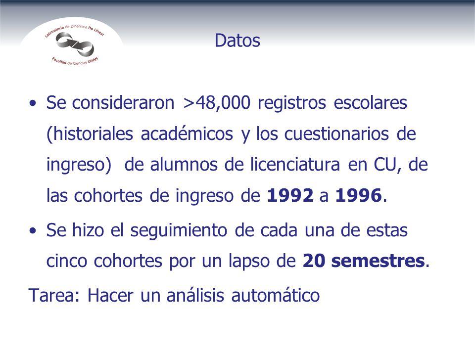 Datos Se consideraron >48,000 registros escolares (historiales académicos y los cuestionarios de ingreso) de alumnos de licenciatura en CU, de las cohortes de ingreso de 1992 a 1996.