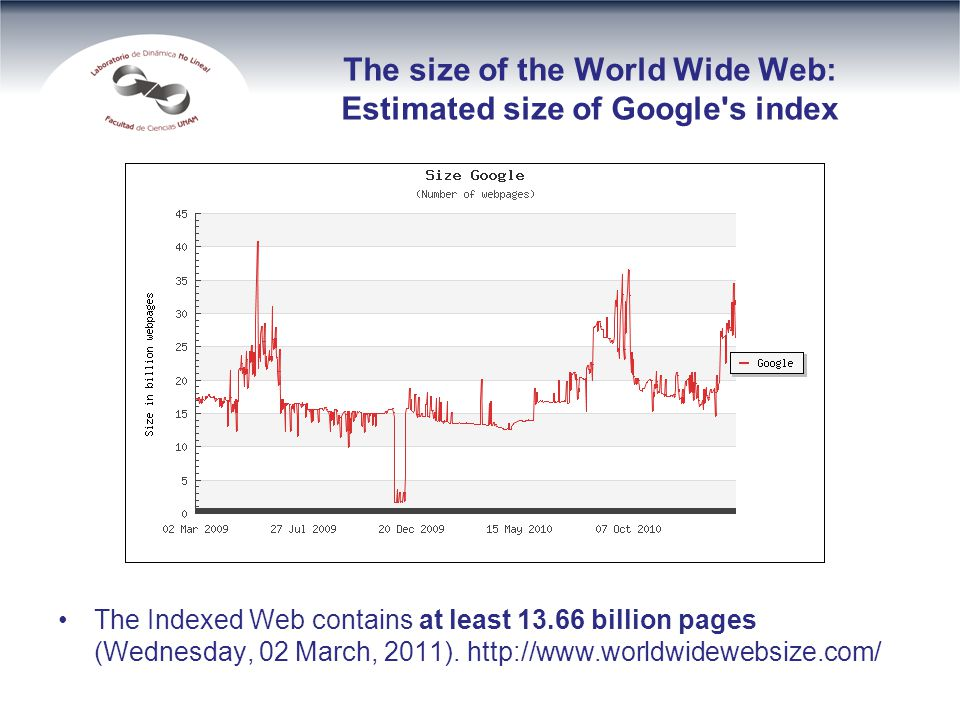 The size of the World Wide Web: Estimated size of Google's index The Indexed Web contains at least 13.66 billion pages (Wednesday, 02 March, 2011). ht