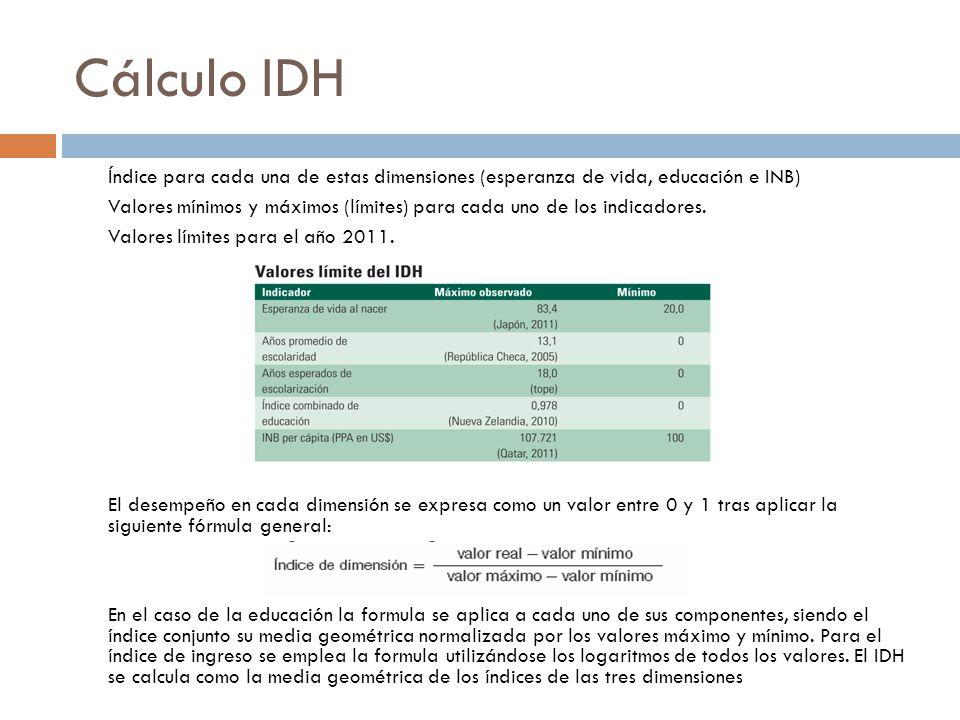 Cálculo IDH Índice para cada una de estas dimensiones (esperanza de vida, educación e INB) Valores mínimos y máximos (límites) para cada uno de los indicadores.
