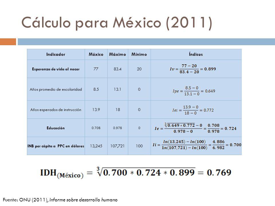 IndicadorMéxicoMáximoMínimoÍndices Esperanza de vida al nacer7783.420 Años promedio de escolaridad8.513.10 Años esperados de instrucción13.9180 Educación 0.7080.9780 INB per cápita a PPC en dólares13,245107,721100 Cálculo para México (2011) Fuente: ONU (2011), Informe sobre desarrollo humano