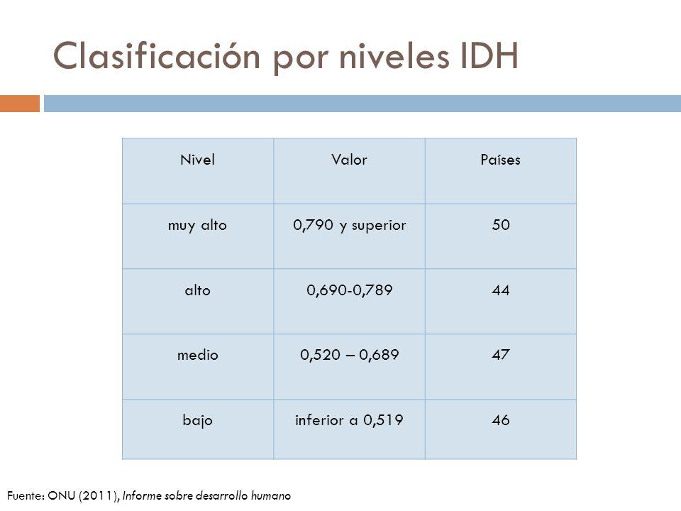 Clasificación por niveles IDH NivelValorPaíses muy alto0,790 y superior50 alto0,690-0,78944 medio0,520 – 0,68947 bajoinferior a 0,51946 Fuente: ONU (2011), Informe sobre desarrollo humano