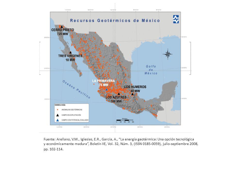 Fuente: Arellano, V.M., Iglesias, E.R., García, A., La energía geotérmica: Una opción tecnológica y económicamente madura, Boletín IIE, Vol. 32, Núm.