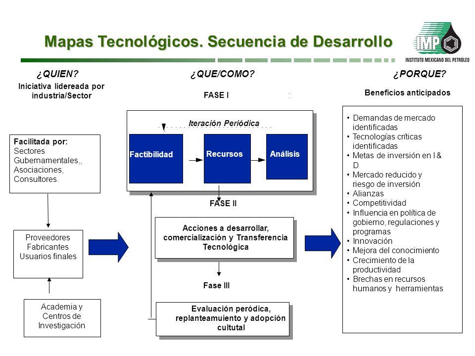 Conclusiones Los mapas tecnológicos permiten trazar el rumbo hacia la innovación y delinean un plan de acción para llevarlo a cabo en un periodo de tiempo futuro.