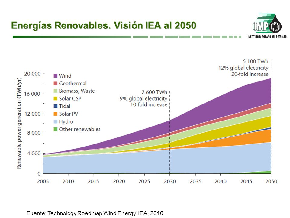 Energías Renovables. Visión IEA al 2050 Fuente: Technology Roadmap Wind Energy. IEA, 2010