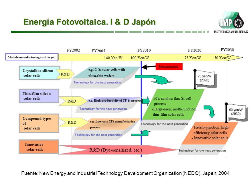 Energía solar fotovoltaica.Evolución de la Tecnología Fuente: Technology Roadmap PV Solar Power.