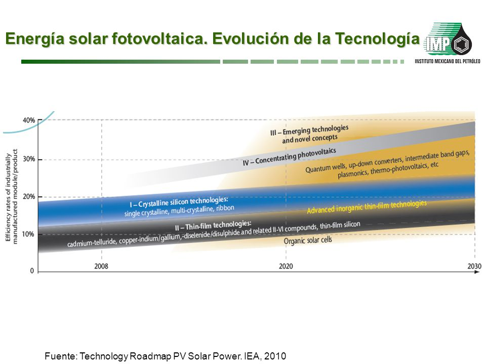 Energía Geotérmica. Ruta al 2050 Fuente: Technology Roadmap Geothermal Energy. IEA, 2010