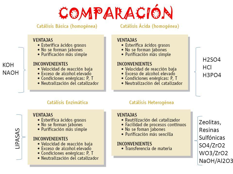 COMPARACIÓN KOH NAOH LIPASAS H2SO4 HCl H3PO4 Zeolitas, Resinas Sulfónicas SO4/ZrO2 WO3/ZrO2 NaOH/Al2O3