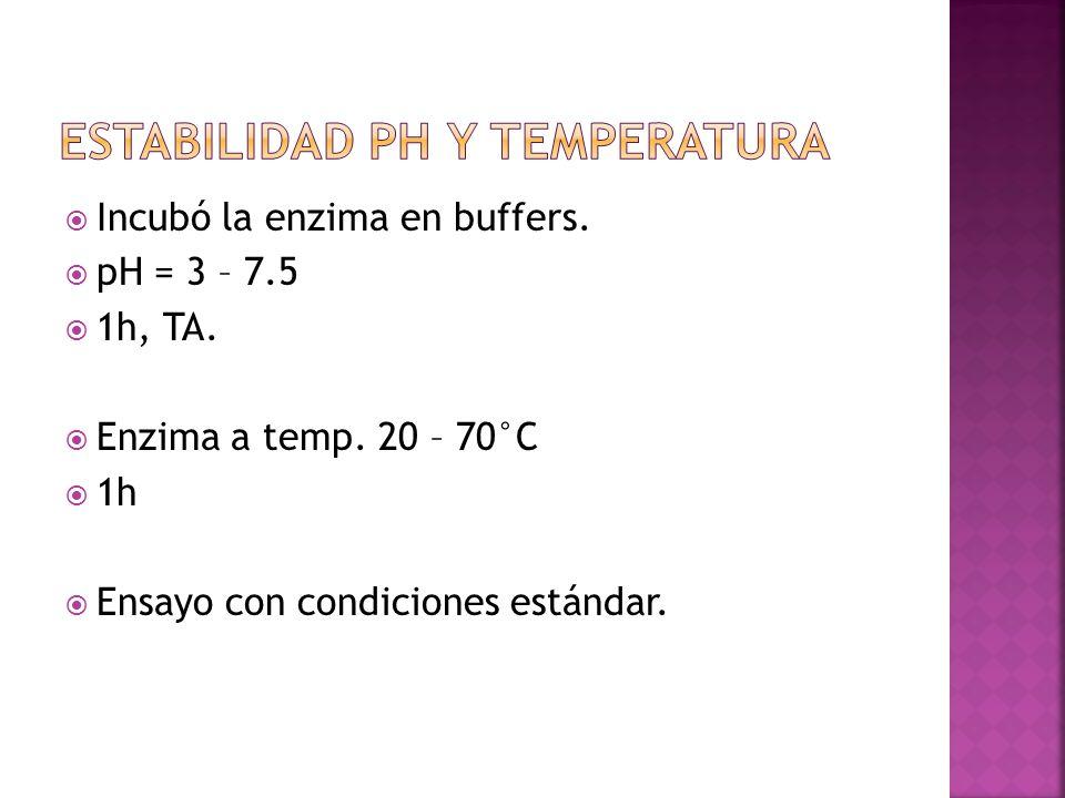 Incubó la enzima en buffers. pH = 3 – 7.5 1h, TA. Enzima a temp. 20 – 70°C 1h Ensayo con condiciones estándar.
