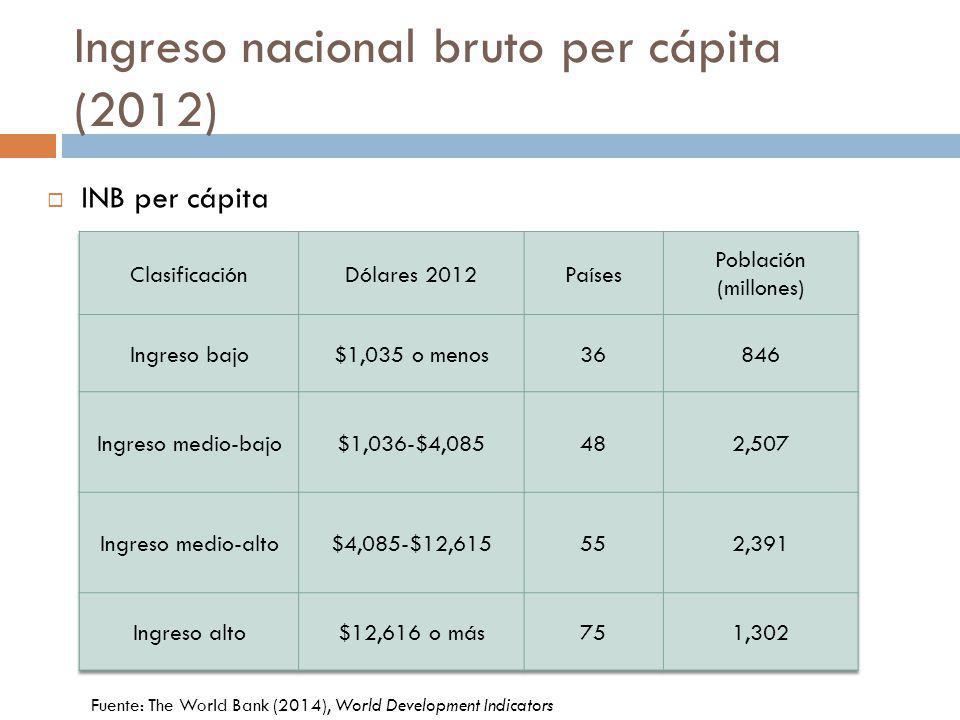 Ingreso nacional bruto per cápita (2012) INB per cápita Fuente: The World Bank (2014), World Development Indicators