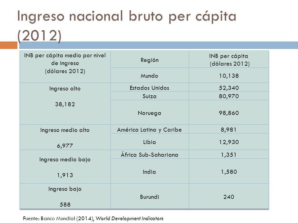 Ingreso nacional bruto per cápita (2012) Fuente: Banco Mundial (2014), World Development Indicators