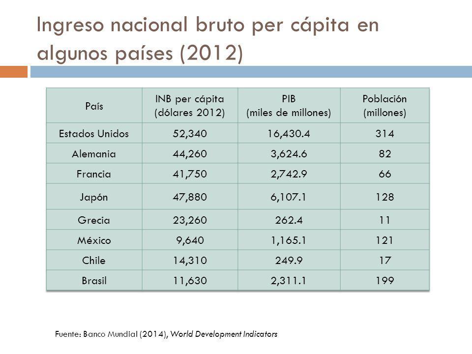 Ingreso nacional bruto per cápita en algunos países (2012) Fuente: Banco Mundial (2014), World Development Indicators