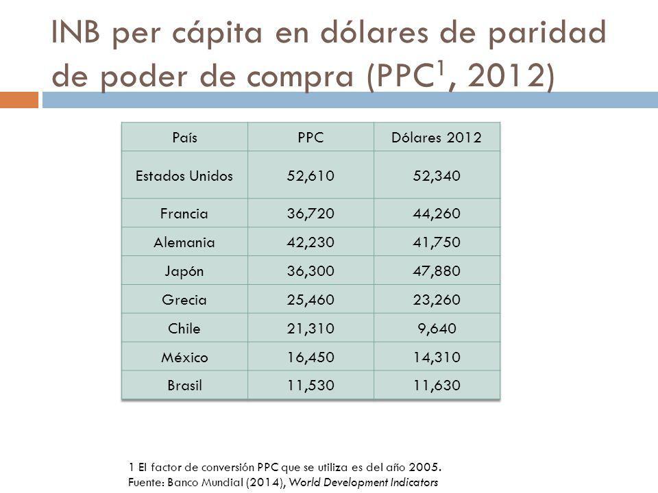 INB per cápita en dólares de paridad de poder de compra (PPC 1, 2012) 1 El factor de conversión PPC que se utiliza es del año 2005. Fuente: Banco Mund